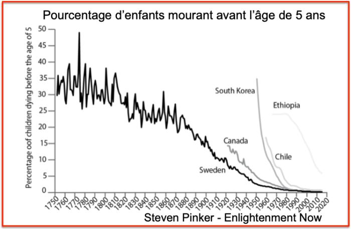 Steven Pinker Children death