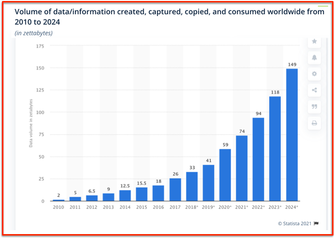Data stored from 2010 to 2024 - Zettabytes