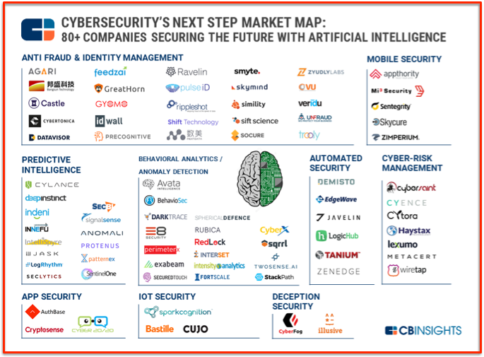 Map Cybersecurity with AI solutions
