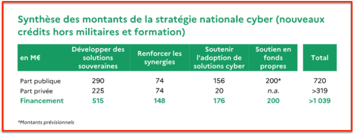 Répartition plan cyber