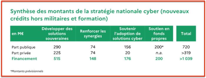 Répartition plan cyber