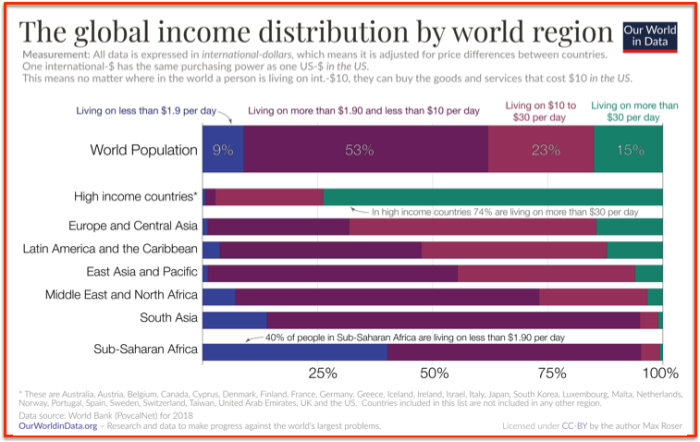 Global income distribution by world Region