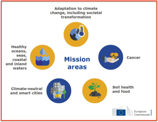 EU five Key missions for climate control
