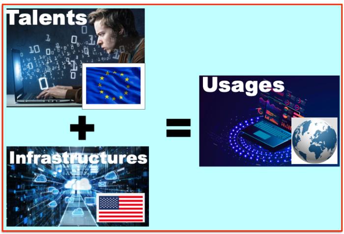 Develop Europe + Infra US = Usages monde
