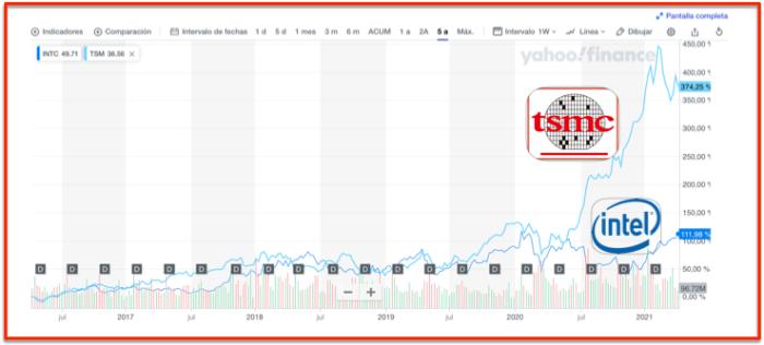 Share price Intel vs TSMC
