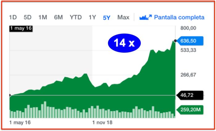 Share price Nvidia 5 years