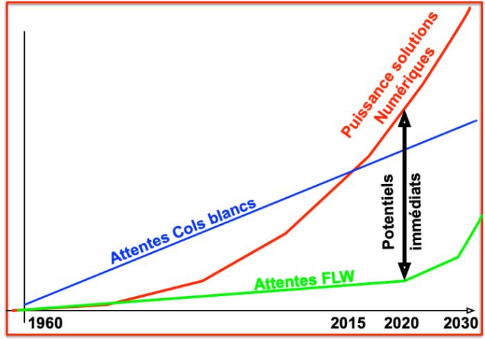 - 1960 - 2030 - Technologie Cols blancs FLW