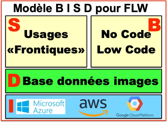 - modèle BISD -FLW