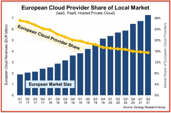 Synergy part de marché Cloud européen
