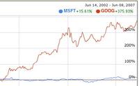 Cours_ms_vs_google