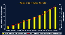 Morgan_stanley_ipod_itunes_sales_2