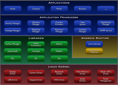 Android_components_2