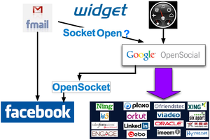 Widgets_opensocial_solutions_2