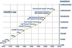 Moore_law_2