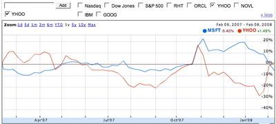Yahoo_msft_one_year_share_price_2
