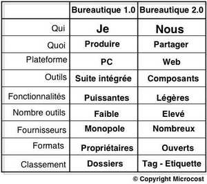 Dff_bureautique_20_10_3
