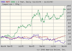 Yahoo_msft_goog_two_years_chart